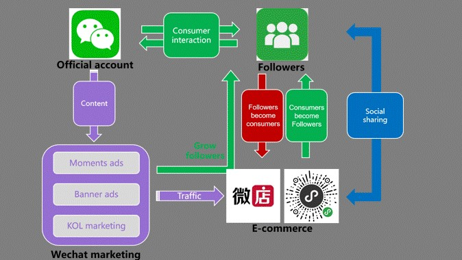 WeChat eco-system for social selling